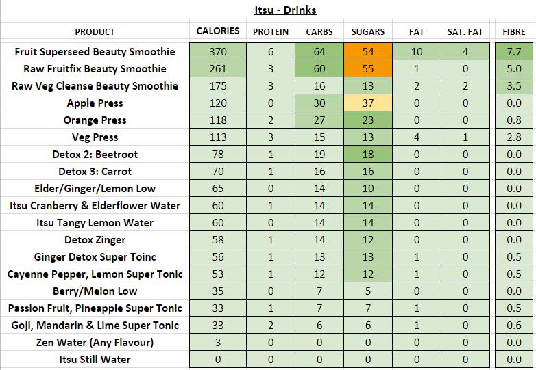 itsu menu nutrition information calories drinks