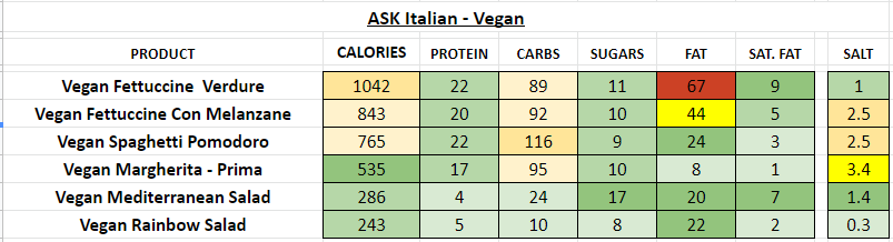 ASK Italian nutrition information calories