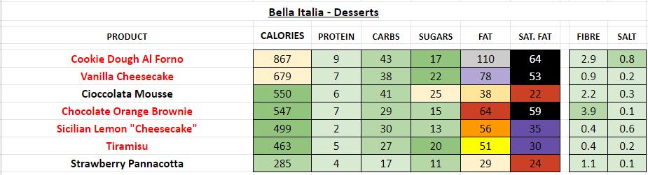 Bella Italia restaurant nutrition information calories