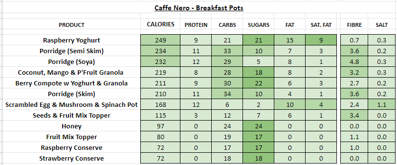 Caffe Nero - nutrition information calories