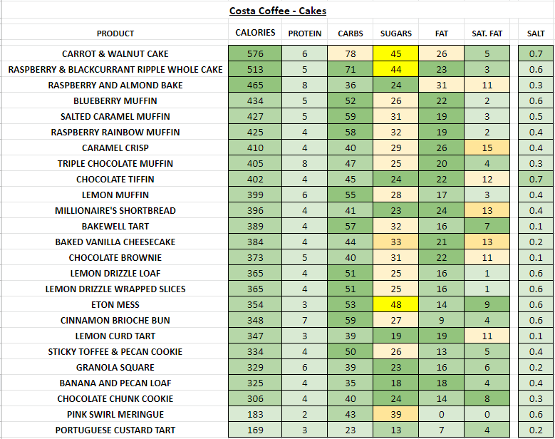 costa coffee cakes nutritional information calories