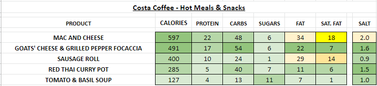 costa coffee Paninis, Toasties & Hot Wraps nutritional information calories