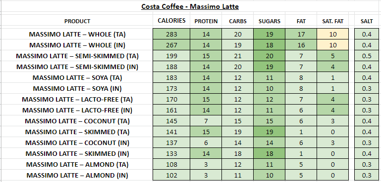 costa coffee nutritional information calories cortado