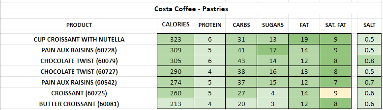 costa coffee nutritional information calories pastries
