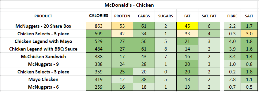 Nutrition Information and Calories