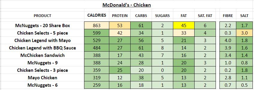 McDonald's - Chicken burger nutrition information calories