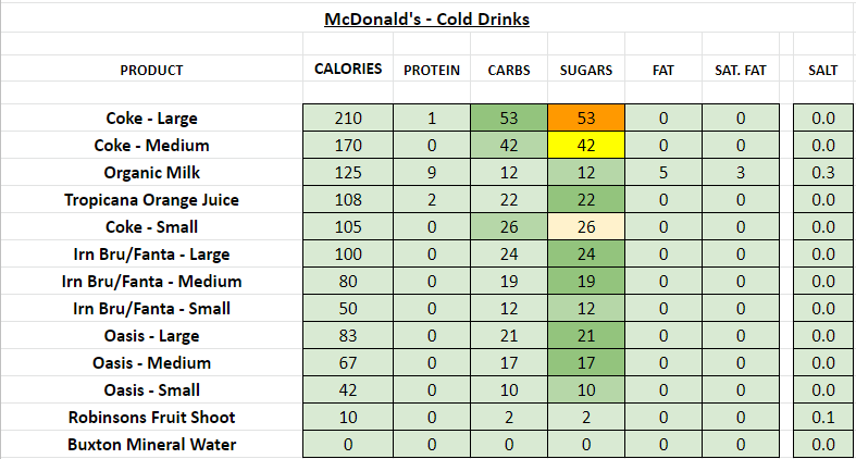 McDonald's - Cold Drinks nutrition information calories