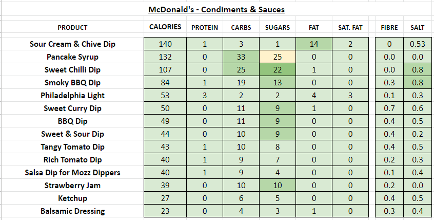 McDonald's (UK) - Nutrition Information and Calories (Full Menu)