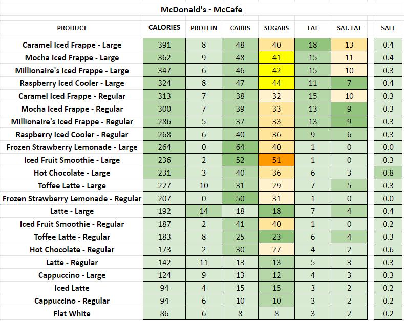 McDonald's - McCafe nutrition information calories