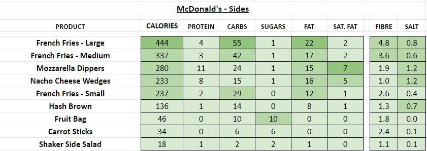 McDonald's - Sides nutrition information calories