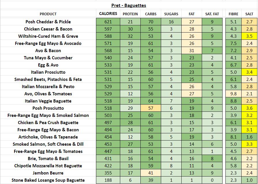 Pret - Baguettes nutritional information calories