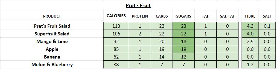 nutrition information calories pret a manger