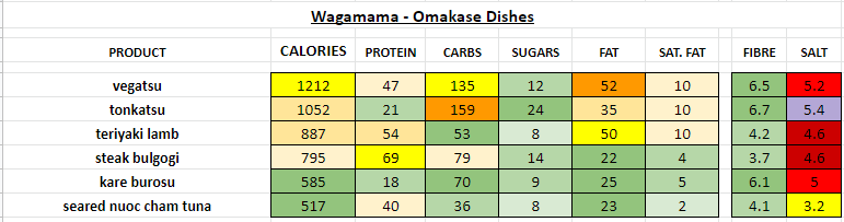 Nutrition Information and Calories wagamama omakase