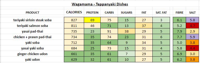 Nutrition Information and Calories wagamama teppanyaki